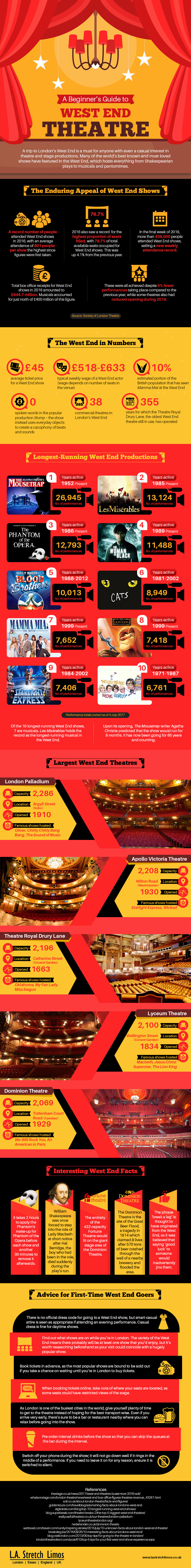 A Beginner's Guide to West End Theatre Infographic