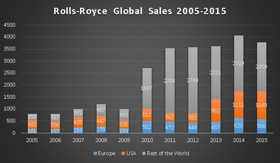 Sales figures courtesy of Rolls-Royce Annual Reports.